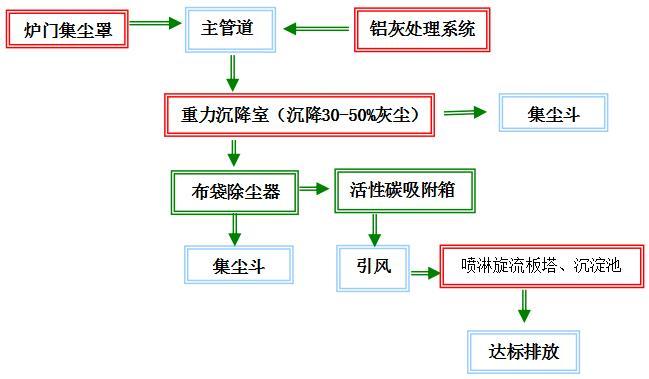 工艺流程如下:.jpg